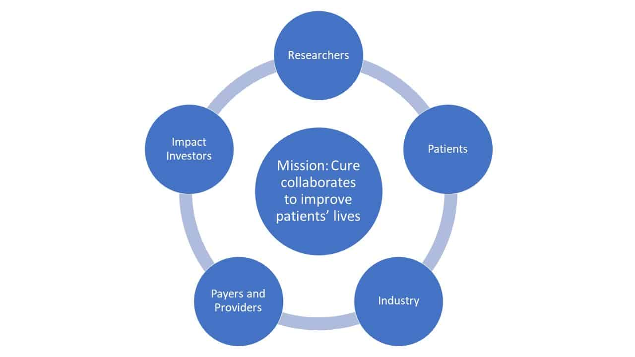 Mission: Cure collaborates to improve patients' lives with impact investors, researchers, patients, industry, and payers and providers